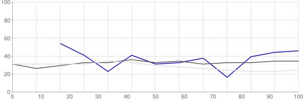 Rental vacancy rate in Louisiana
